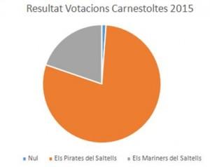 votacionsCarnestoltes